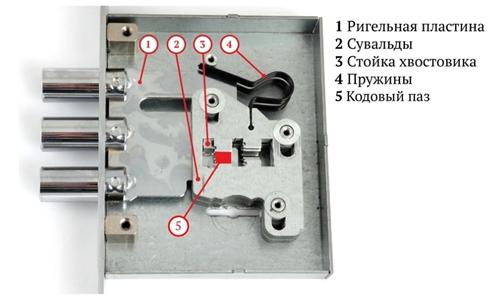 сульвадный механизм замка