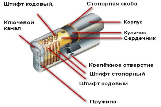цилиндрический механизм замка
