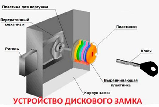 дисковый механизм замка